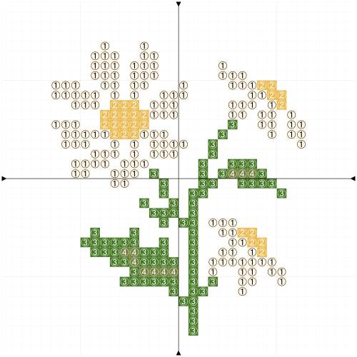 Daisy_chart